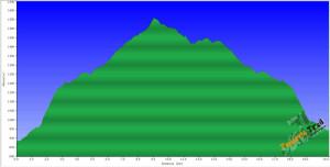 Perfil Santiago del Teide-circular del Chinyero