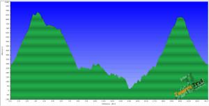 Perfil de la ruta base