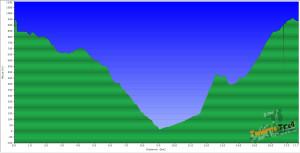 Perfil ruta básica circular de Cruz del Carmen