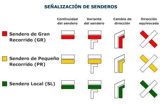 Señalización senderos (general)