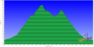 Perfil de la ruta (S/C de Tenerife-Pico del Inglés-S/C de Tenerife)