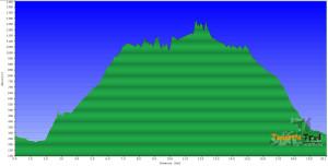 Perfil de Las Ventanas de Güimar