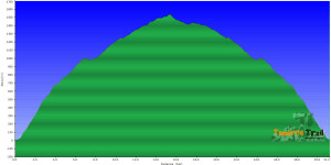 Perfil de la ruta Garachico (circular del Chinyero)
